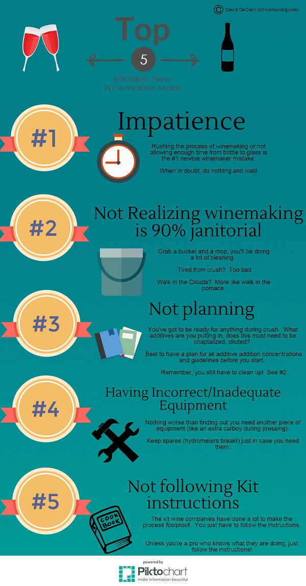 top 5 winemaking